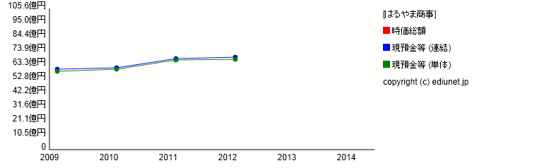 はるやま商事(現預金等) 時系列グラフ_E03233_101
