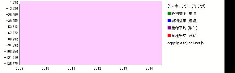 ミマキエンジニアリング(純利益率) 時系列グラフ_E02114_501