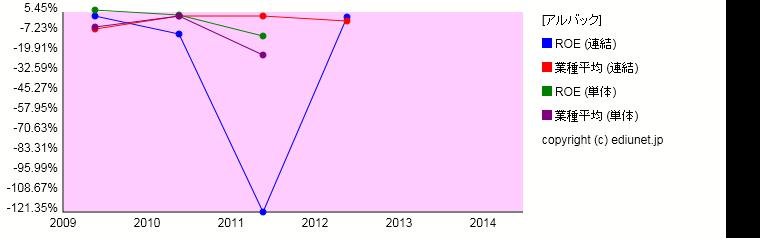 アルバック(ROE) 時系列グラフ_E01589_514