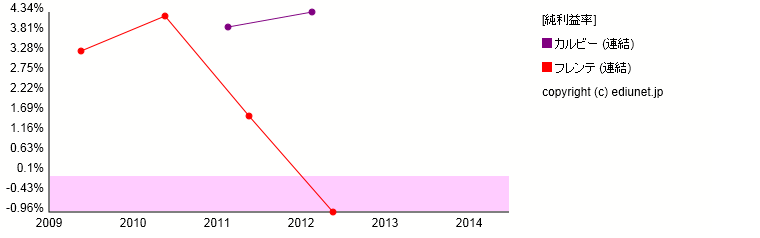 フレンテ   カルビー(純利益率) 時系列グラフ_E00389+E25303_501
