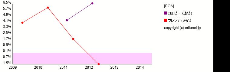 フレンテ   カルビー(ROA) 時系列グラフ_E00389+E25303_503
