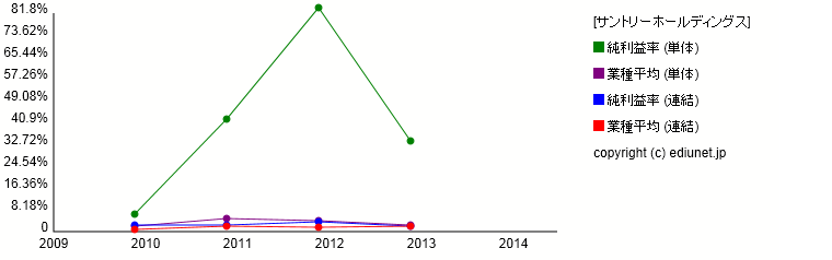 サントリーホールディングス(純利益率) 時系列グラフ_E22559_501