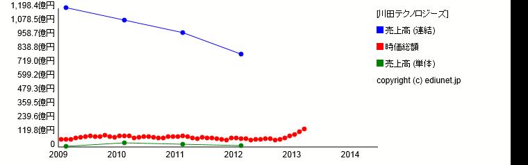 川田テクノロジーズ(売上高) 時系列グラフ_E21955_201