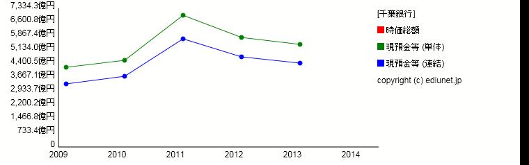 千葉銀行(現預金等) 時系列グラフ_E03556_101