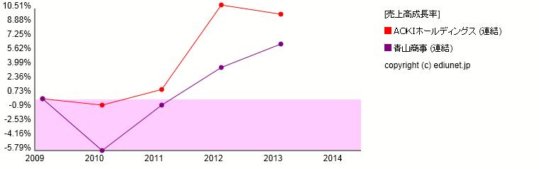 AOKIホールディングス   青山商事(売上高成長率) 時系列グラフ_E0311