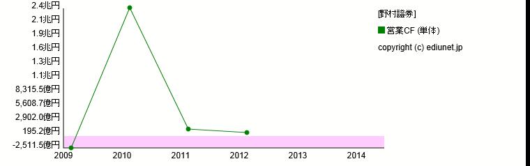 野村證券(営業CF) 時系列グラフ_E03810_301