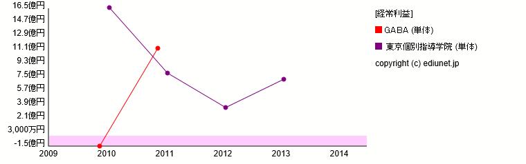 GABA    東京個別指導学院(経常利益) 時系列グラフ_E05636+E05067_224