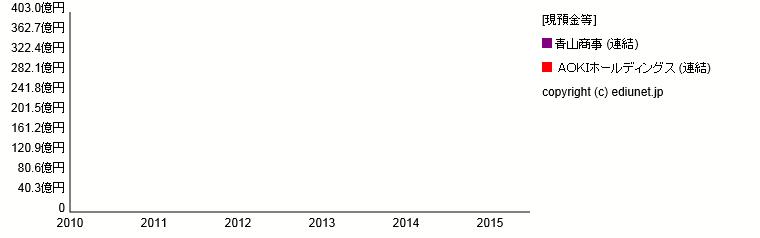 AOKIホールディングス   青山商事(現預金等) 時系列グラフ_E03116+E03