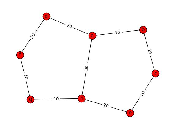 Python3 - アルゴリズム(重み付きグラフ・最短経路探索・ダイクストラの