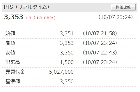 ゆびろぐ ソニー株価 PTSでの値動き