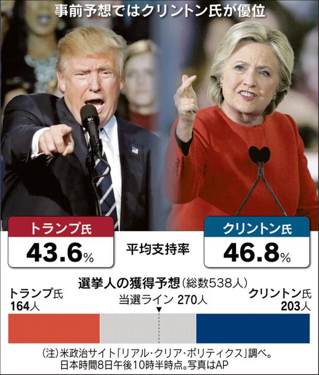 ゆびろぐ 本日のトレード・市況 米大統領選の投票開始 オリエンタルランドが押し目