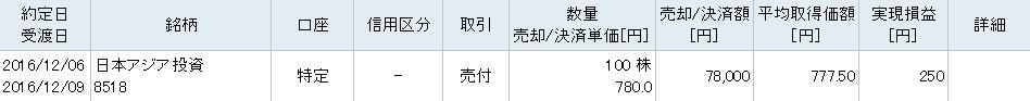 12月6日のトレード・市況 日本アジア投資がマイ転