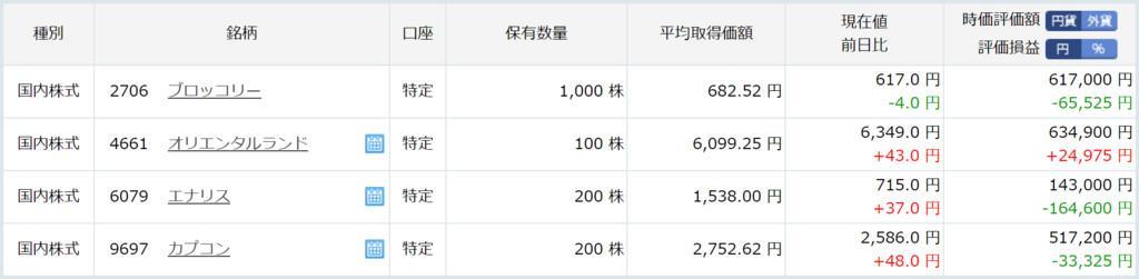 ゆびろぐ 1月26日のトレード・市況 米ダウ2万ドル台、日経も2万円台が視野に