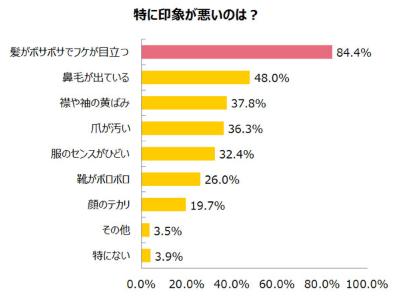 調査結果の表