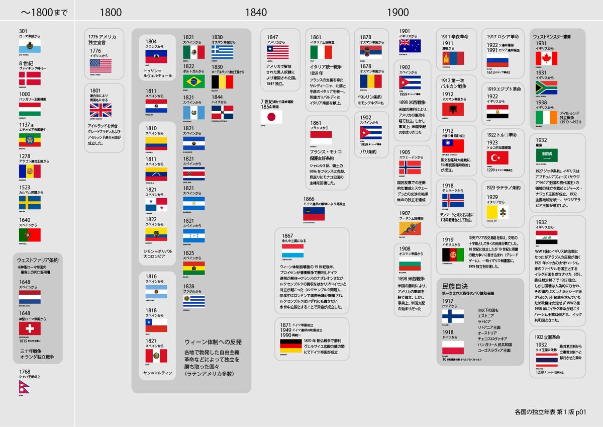 国旗と対応した各国の独立年表1