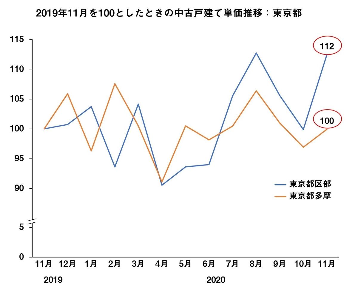 2019年11月を100としたときの中古マンション㎡単価推移:東京都