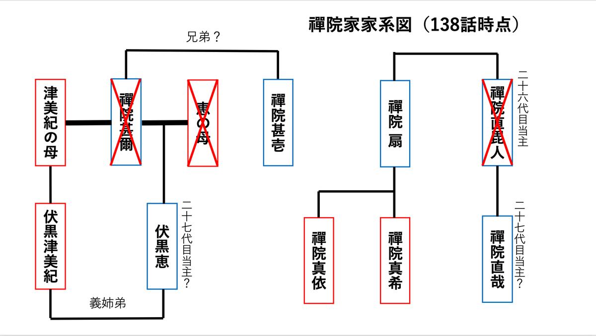 呪術廻戦禪院家家系図