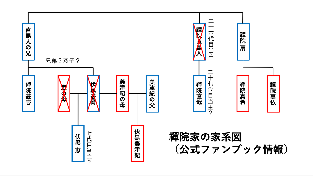 呪術廻戦禪院家家系図アイコン