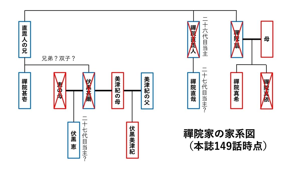 呪術廻戦禪院家系図・相関図
