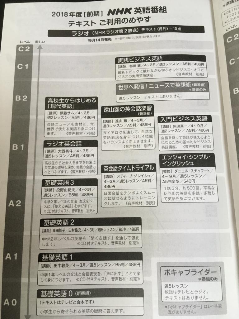 f:id:eigo-learner:20180307140446j:plain