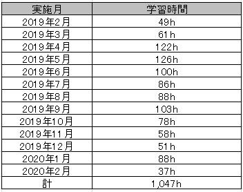 f:id:eigo_study_kanzen:20200210235914j:plain