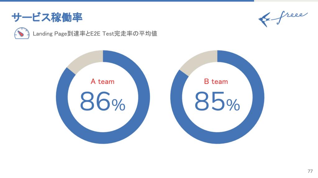 サービス稼働率 Aチームが86% Bチームが85%