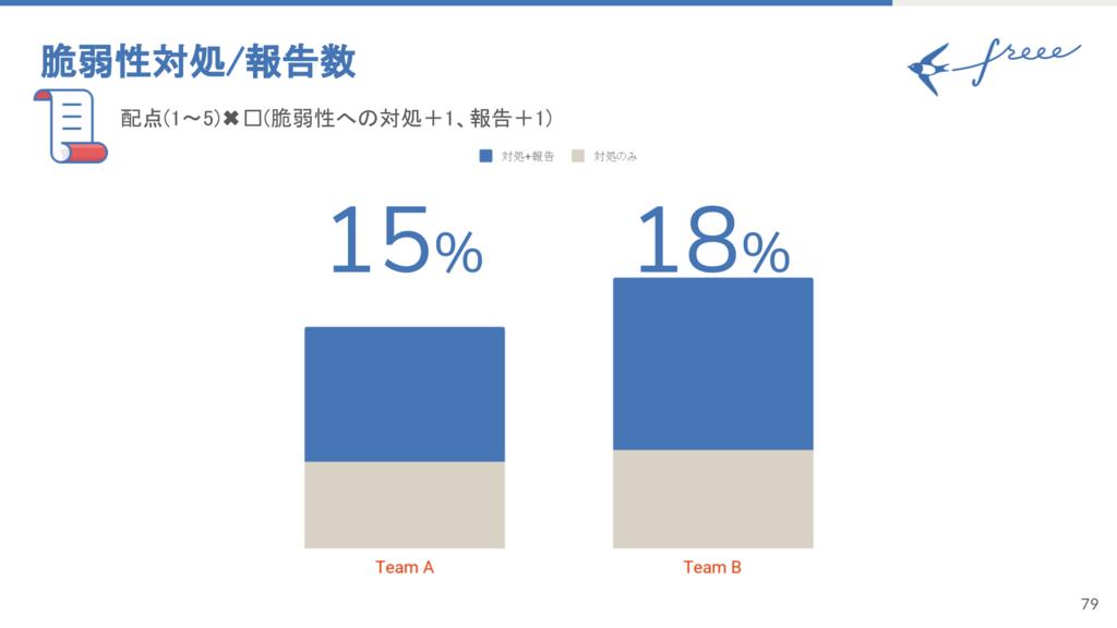 脆弱性対処/報告数 Aチーム15% Bチーム18%