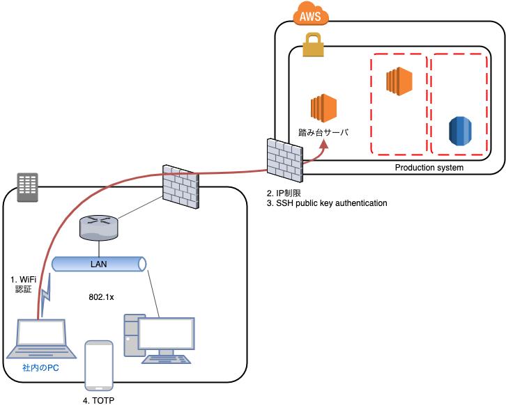 社内LANからSSHに接続