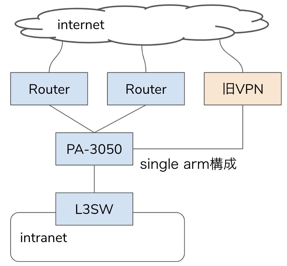 Routerは冗長構成だが片肺運転に陥ると転送能力が不足して障害が発生する、PA-3050はRouterとL3SWの間でsingle arm構成でIPSとしてのみ動作している