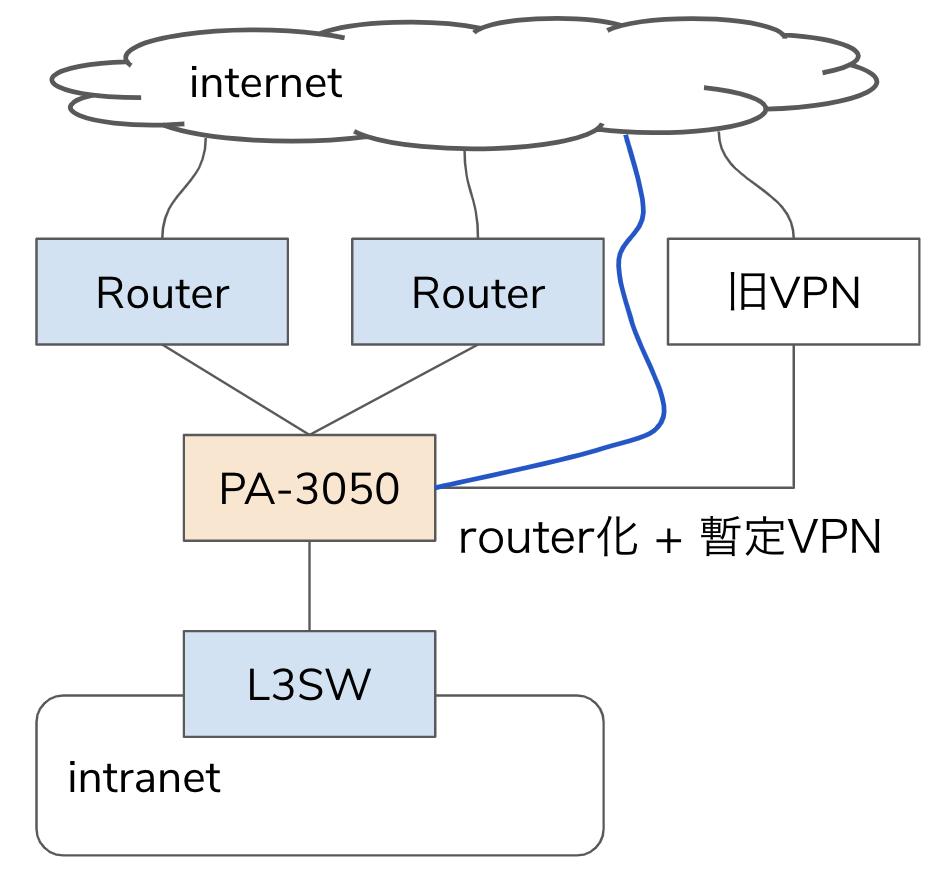 single arm構成のPA-3050の開いたポートを利用して、router構成を同居させ、VPN serverとしても動作させる