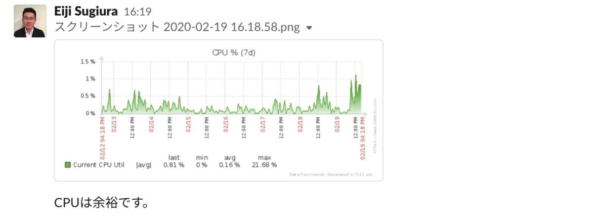 「CPUは2%も使っていない」のグラフ