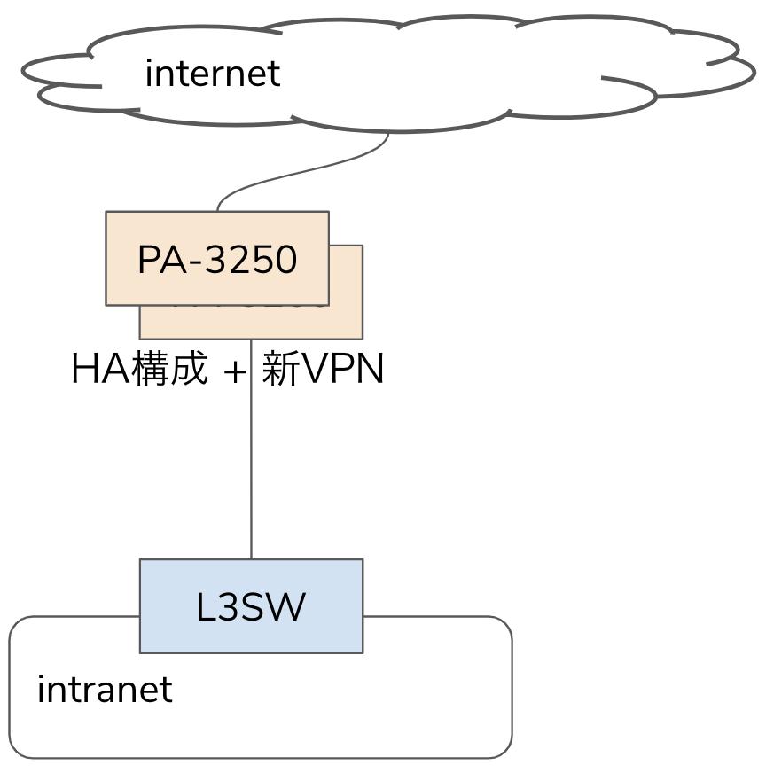 PA-3250 2台がHA構成でrouter、VPN serverとして動作する、古いrouterやVPN機器は削除
