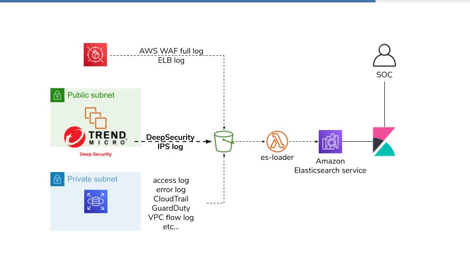 es-loaderでDeepSecurity IPSのログをElasticsearchにloadする