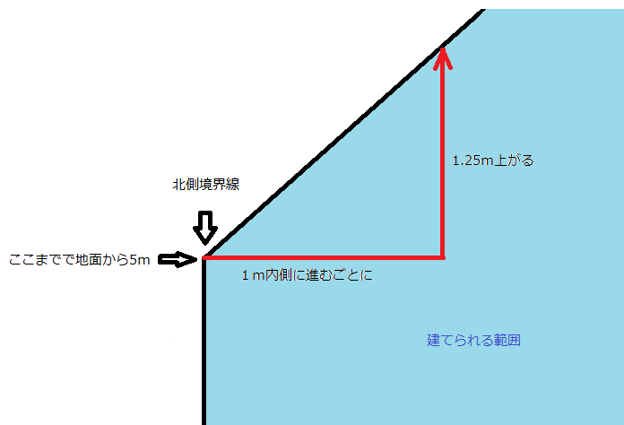 制限 北側 斜線