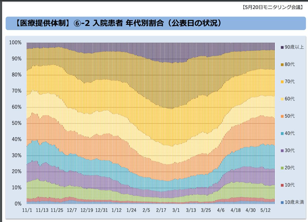 (第46回)東京都新型コロナウイルス感染症モニタリング会議資料(令和3年5月20日)年代別入院患者数