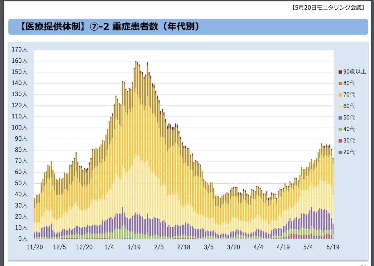 (第46回)東京都新型コロナウイルス感染症モニタリング会議資料(令和3年5月20日)  年代別重症者数