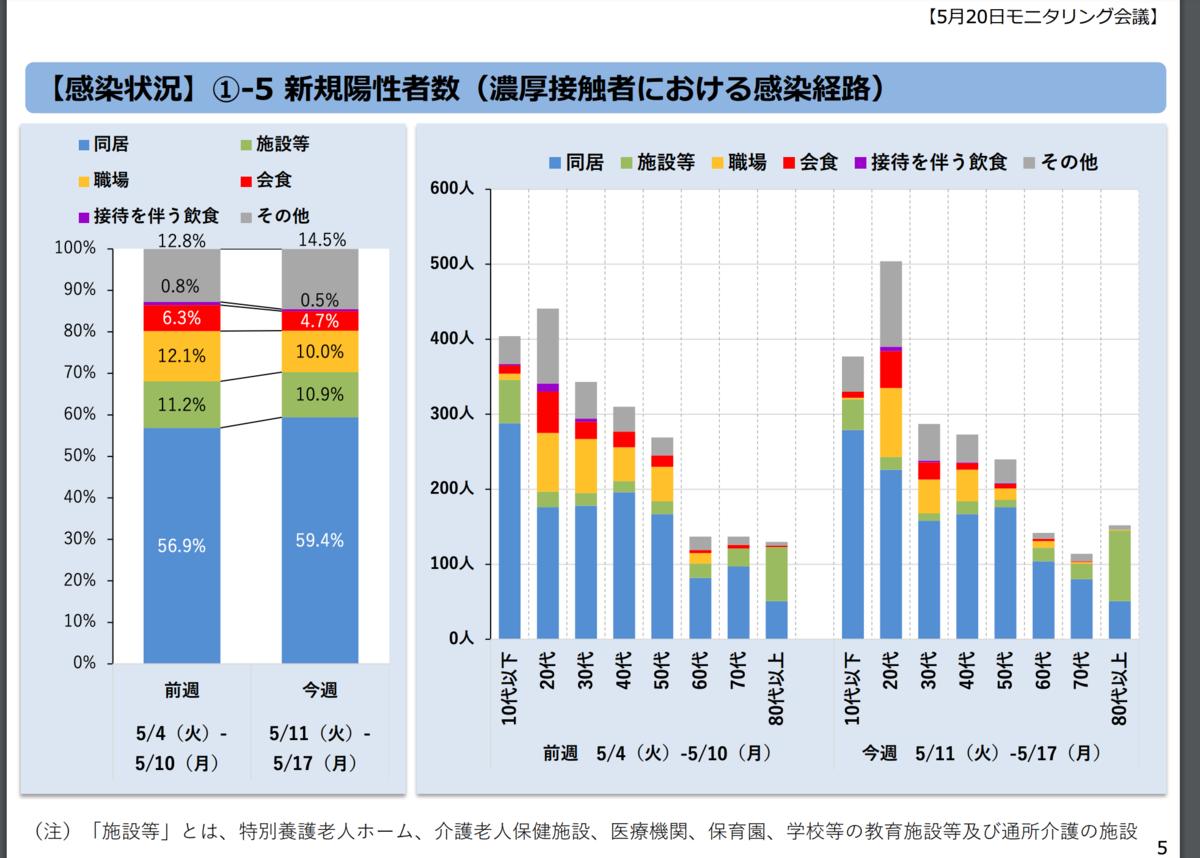 (第46回)東京都新型コロナウイルス感染症モニタリング会議資料(令和3年5月20日)  年代別感染経路