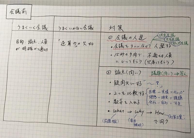 ムダゼロ会議術メモ1