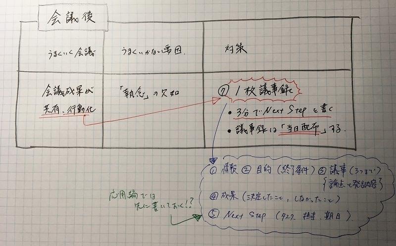 ムダゼロ会議術メモ3