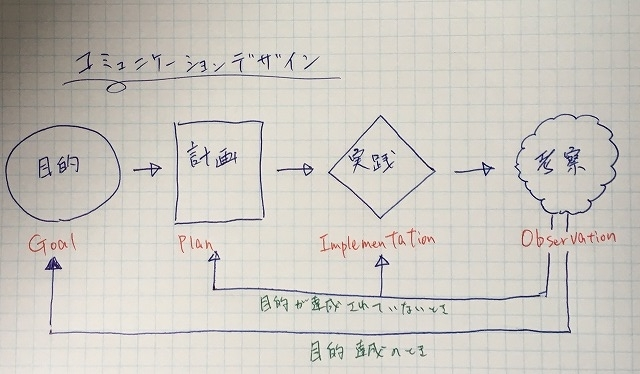 コミュニケーションデザイン
