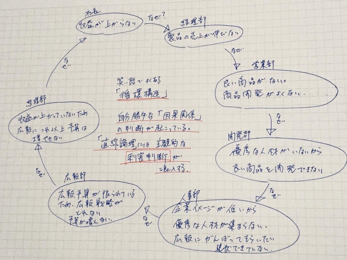 直観を磨く 田坂広志 循環構造