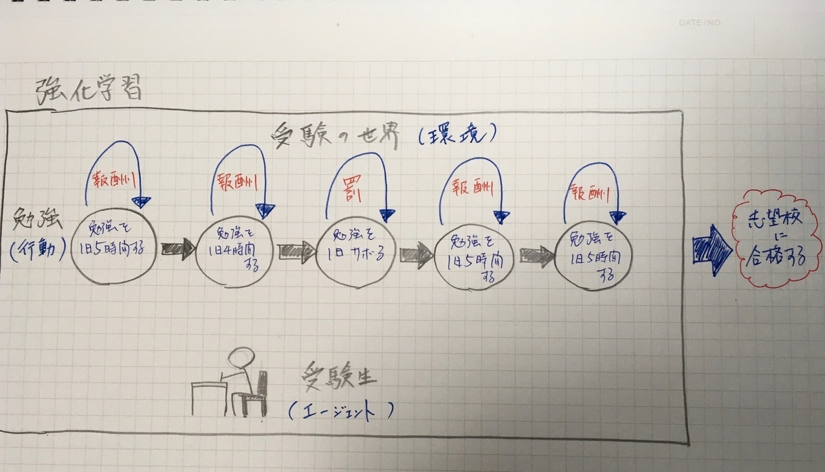 強化学習 AI