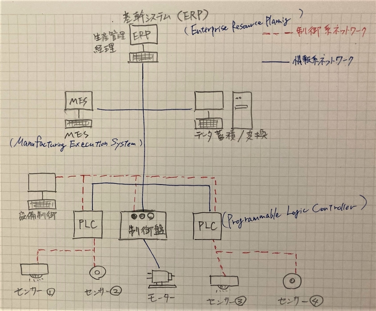 IoTとAIの教科書 ERP PLG MES