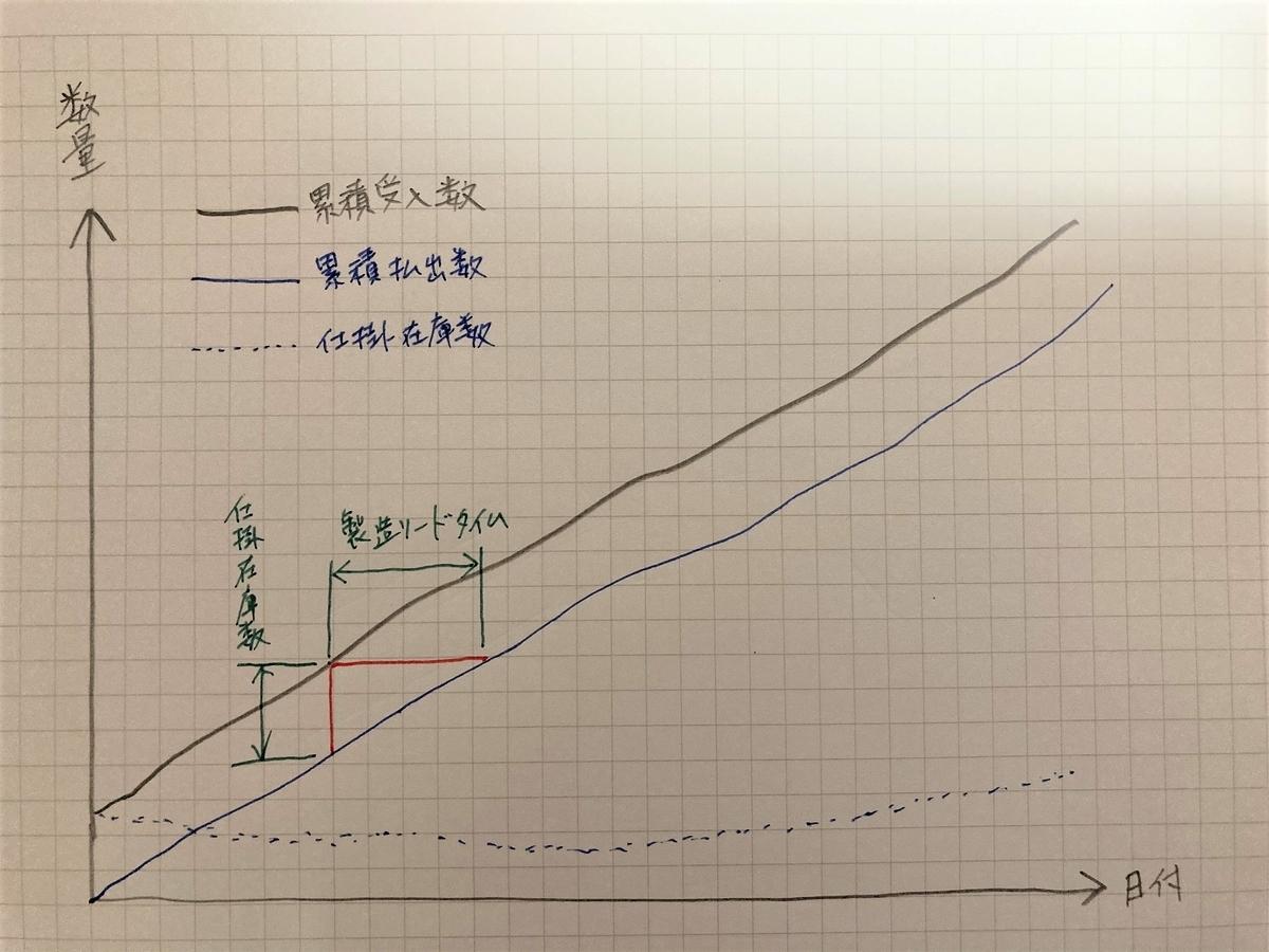 中小企業 IoT AI 流動数曲線