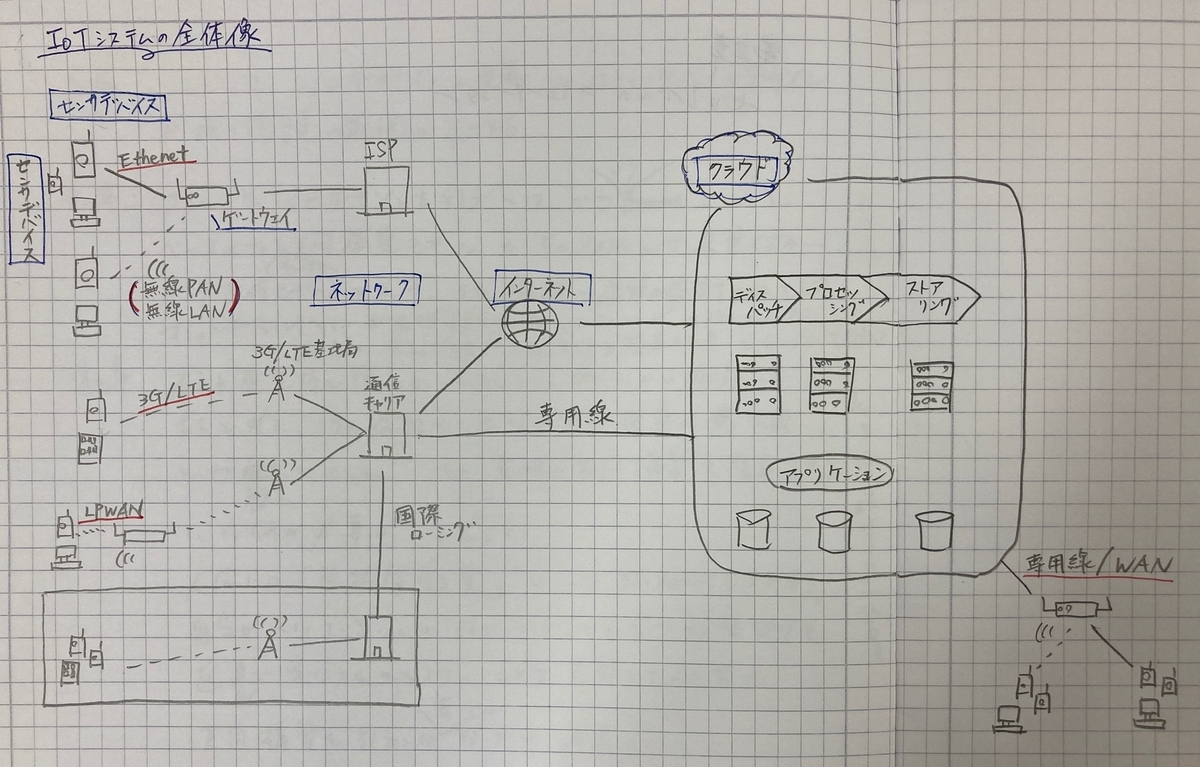 IoT システム全体像