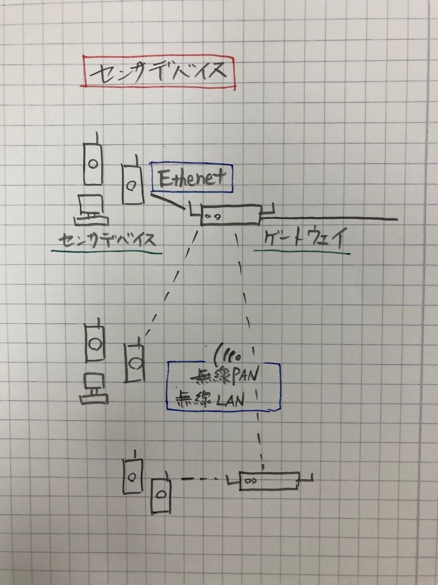 IoT センサデバイス
