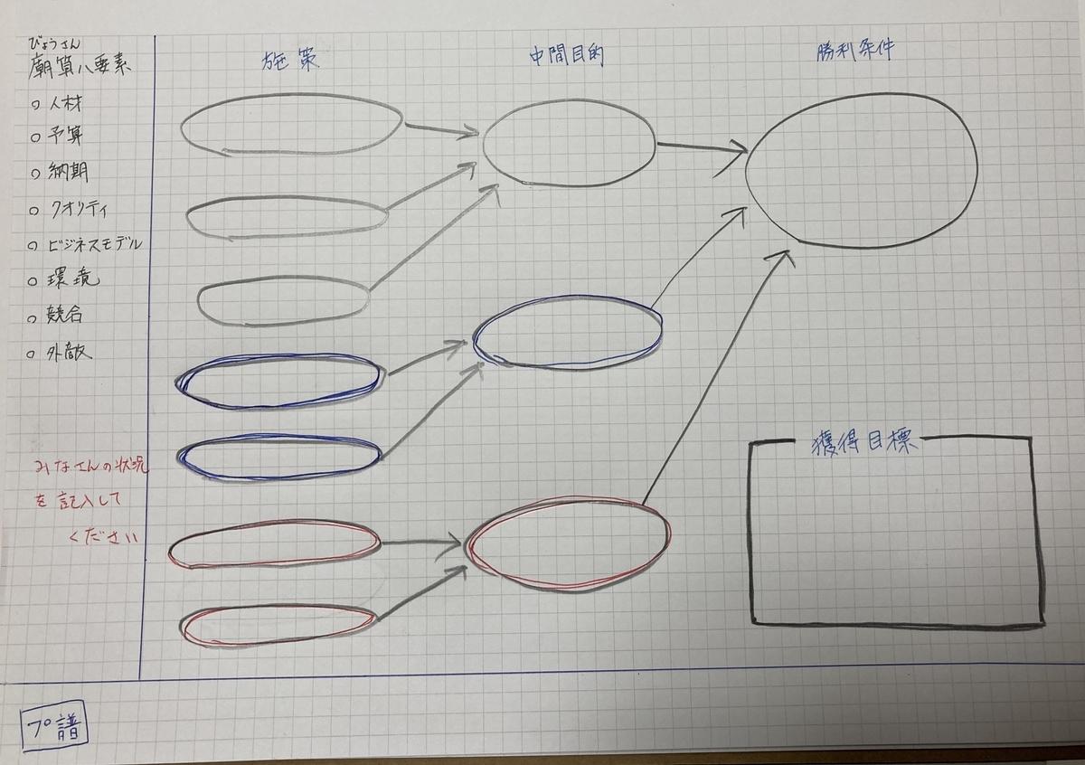 プロジェクト プ譜 テンプレート