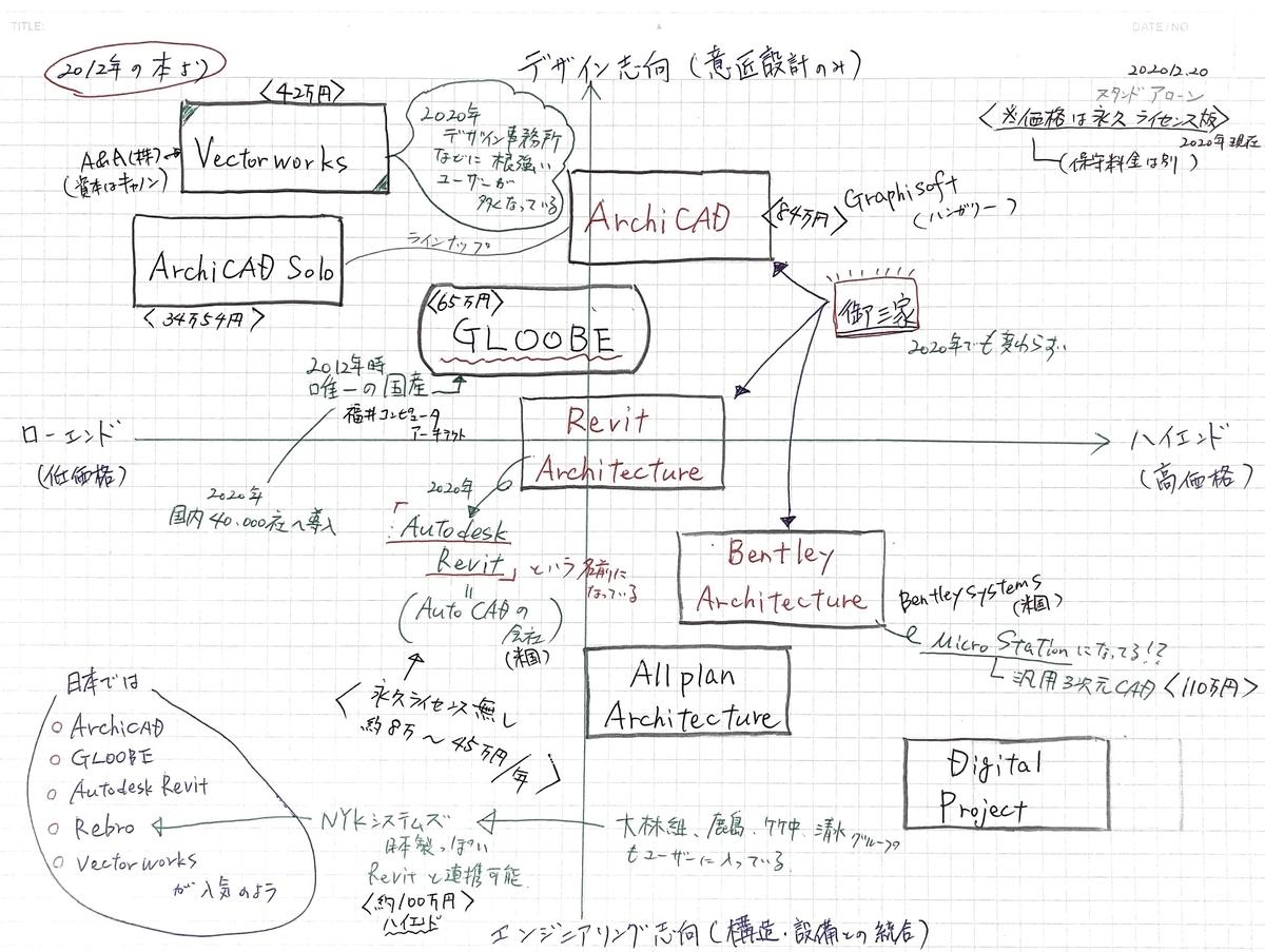 BIM ビム building information modeling ソフト CAD