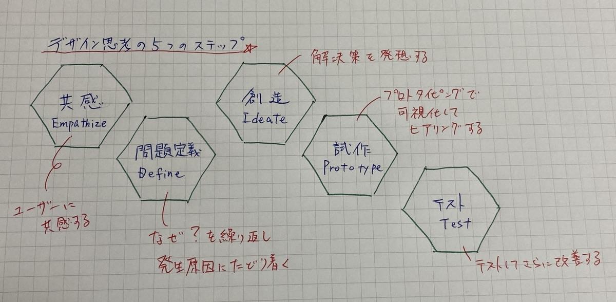 デザイン思考 AI 5%
