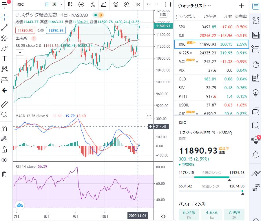NASDAQchart
